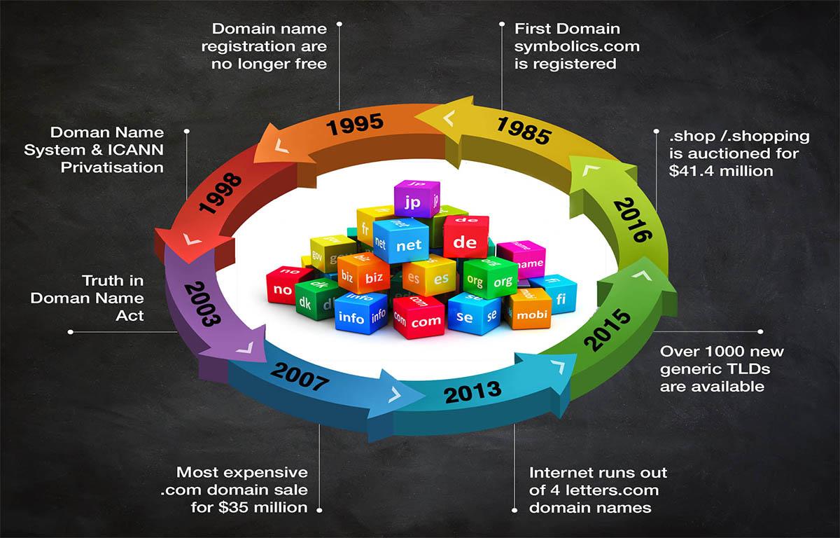 Domain name system milestone