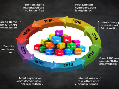 New top levels domains (TLDs) explained